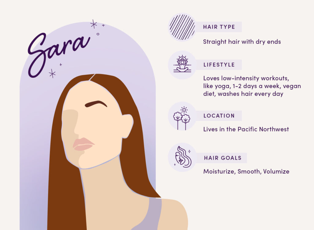 Meet Sara Hair Type: Straight hair with dry ends Lifestyle: Loves low-intensity workouts, like yoga, 1-2 days a week, vegan diet, washes hair every day Location: Lives in the Pacific Northwest  Hair Goals: Moisturize, Smooth, Volumize